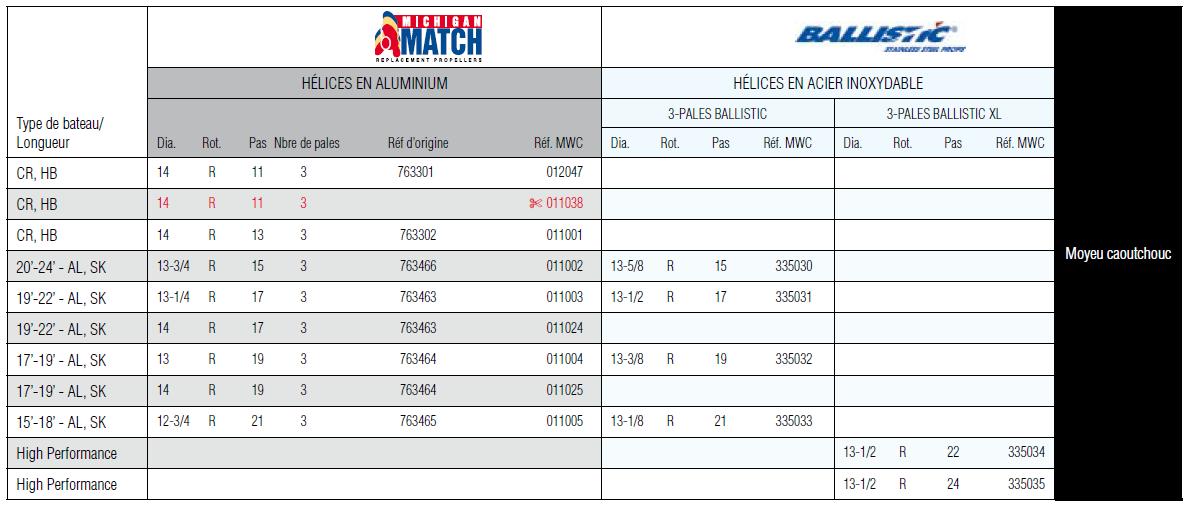 Hélice alu Michigan Match 3 pales MWC 011001 14 X 13