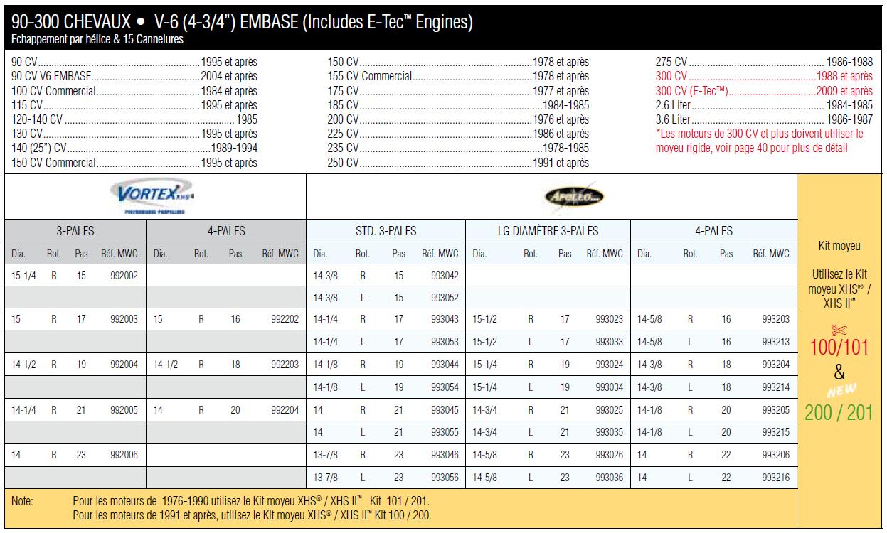 Hélice alu Michigan Match 3 pales MWC 011006 15 1/2