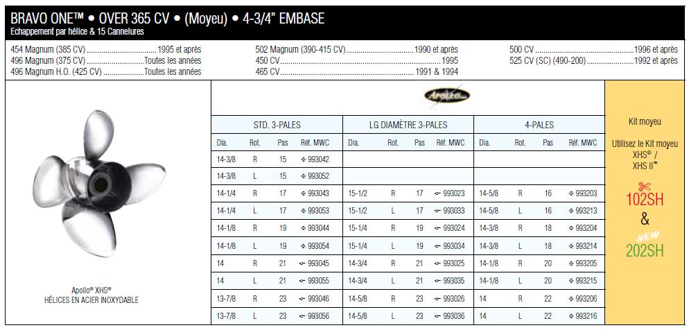 Hélice MICHIGAN VORTEX alu 3 pales MWC 992003 15 X 17