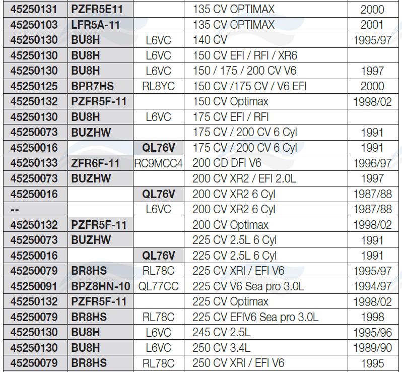 Bougie pour moteur MERCURY 2.2CV 1984/89